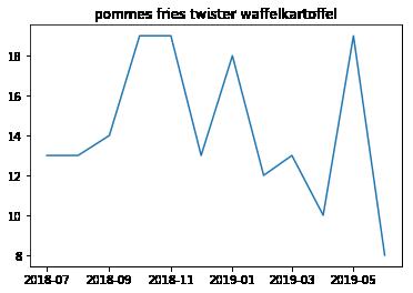 Graph der Häufigkeit von Pommes, Twister- und Waffle-Fries in der Mensa, Zeitraum ein Jahr.